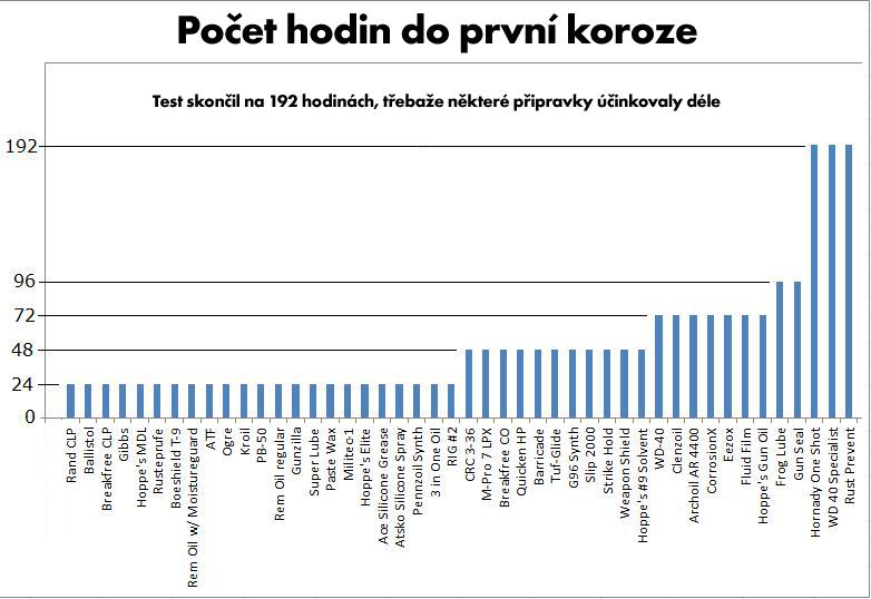 tabulka_koroze